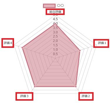 レーダーチャートサンプル